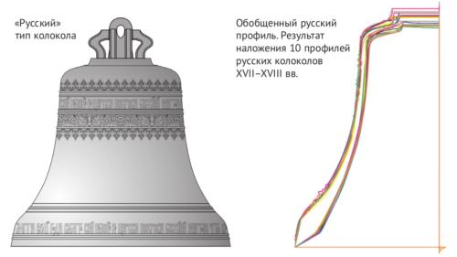 Эволюция формы русского колокола